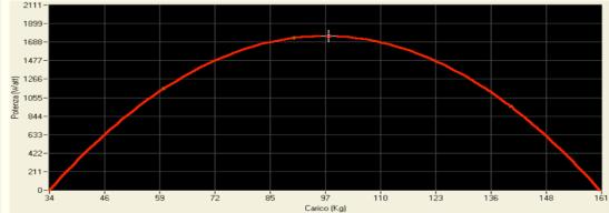 curva potenza